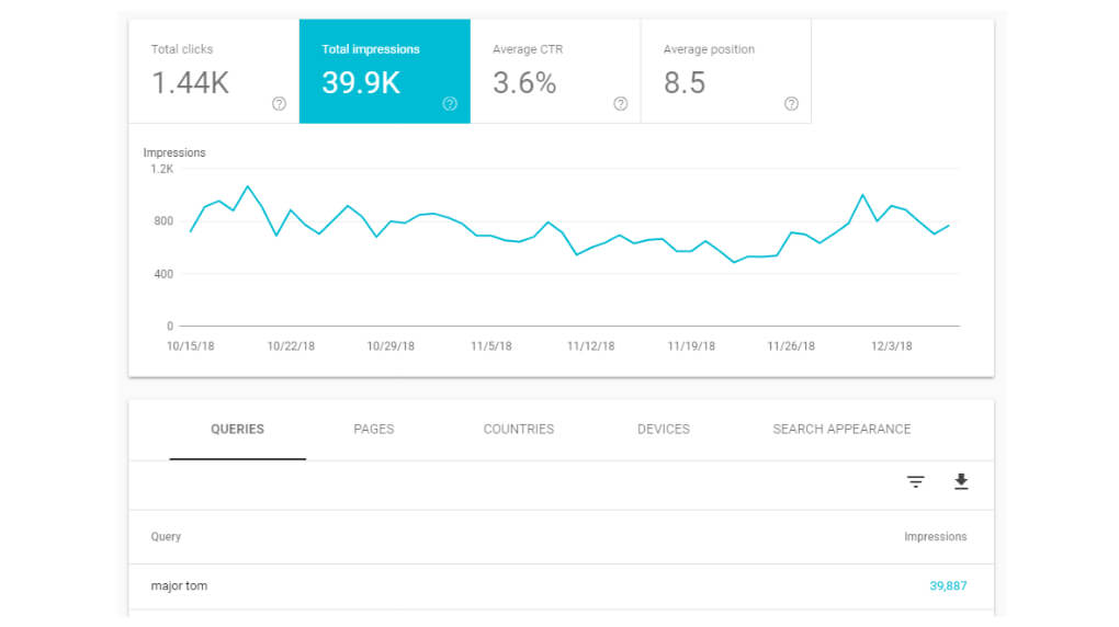 Major Tom Google Search Console metrics after launch