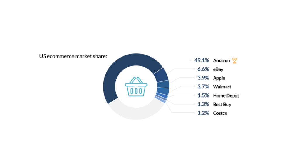 pie graph with grocery basket emoji in middle