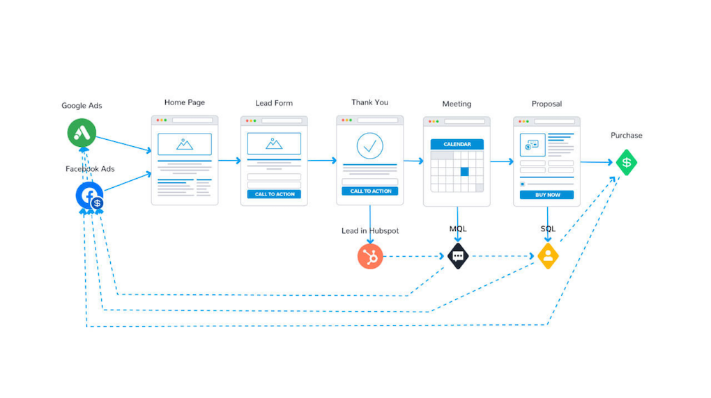 Offline Conversion Tracking Process