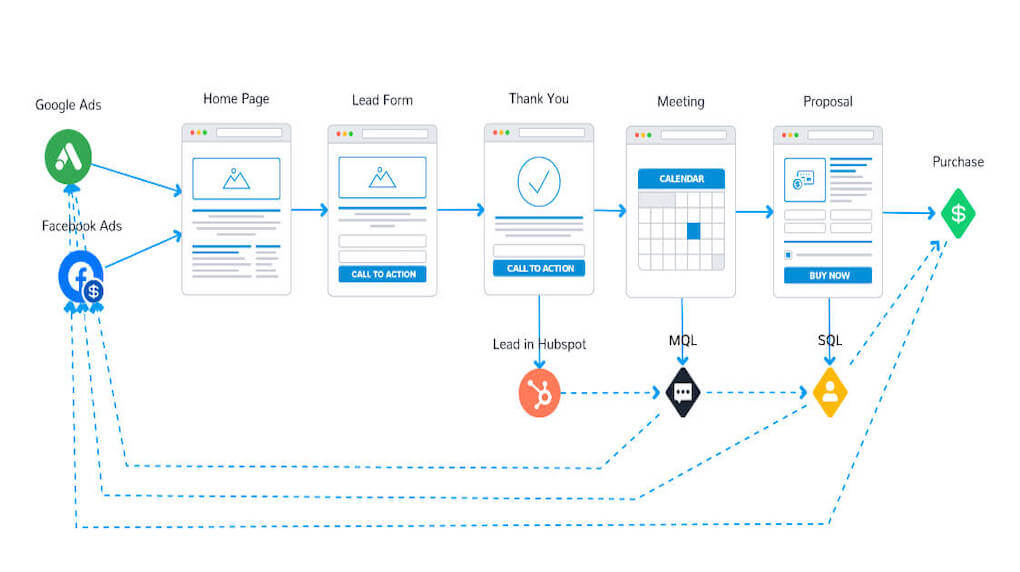 Offline-Conversion-Tracking-Funnel