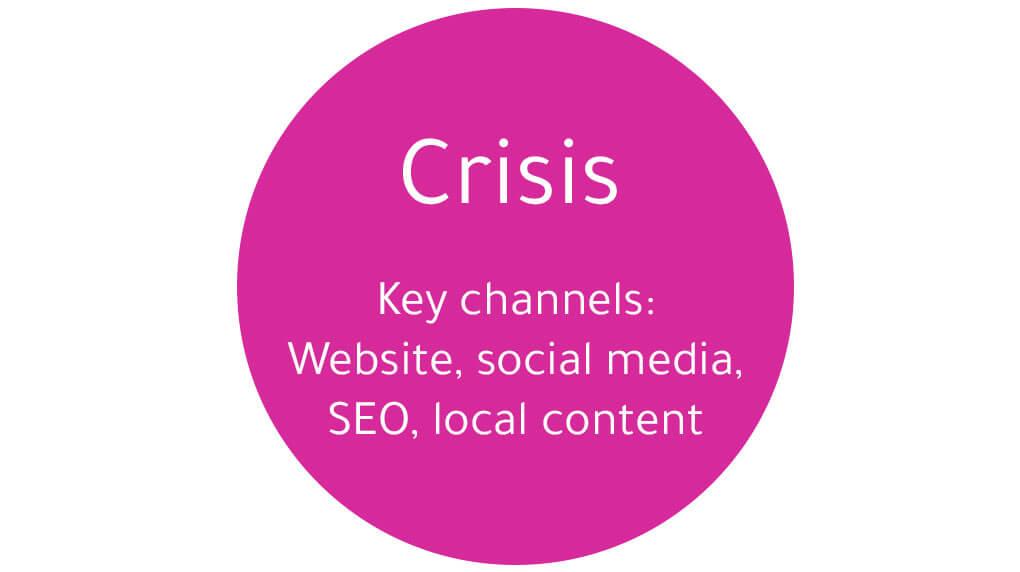 phase 1: the crisis phase