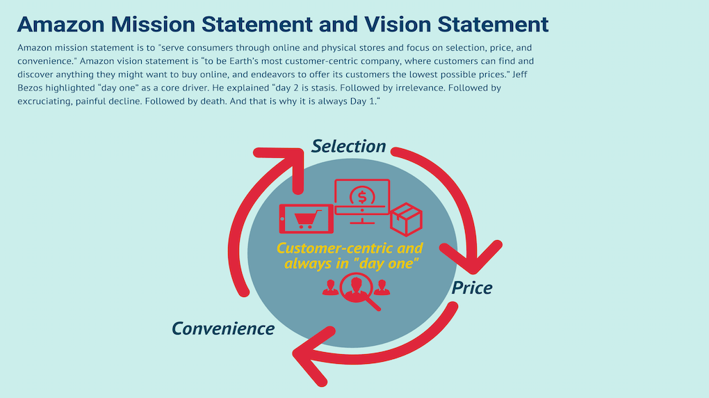 Amazon mission and vision statements