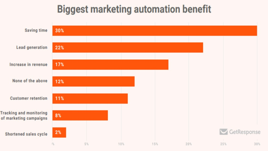 data on biggest marketing automation benefit