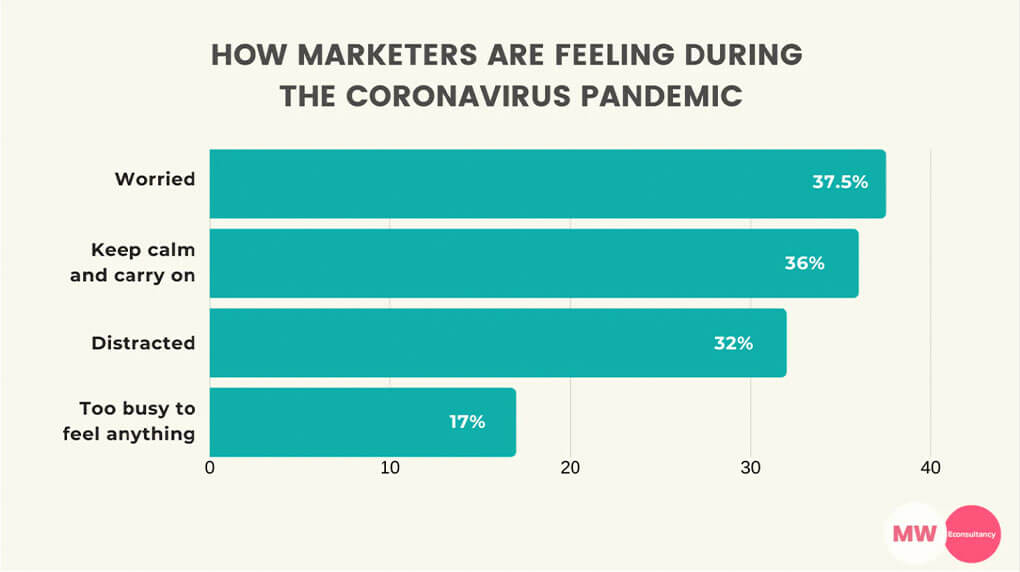 data on how marketers are feeling during the covid pandemic
