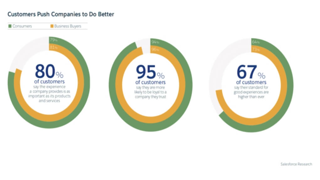 statistics on how customers push companies to do better