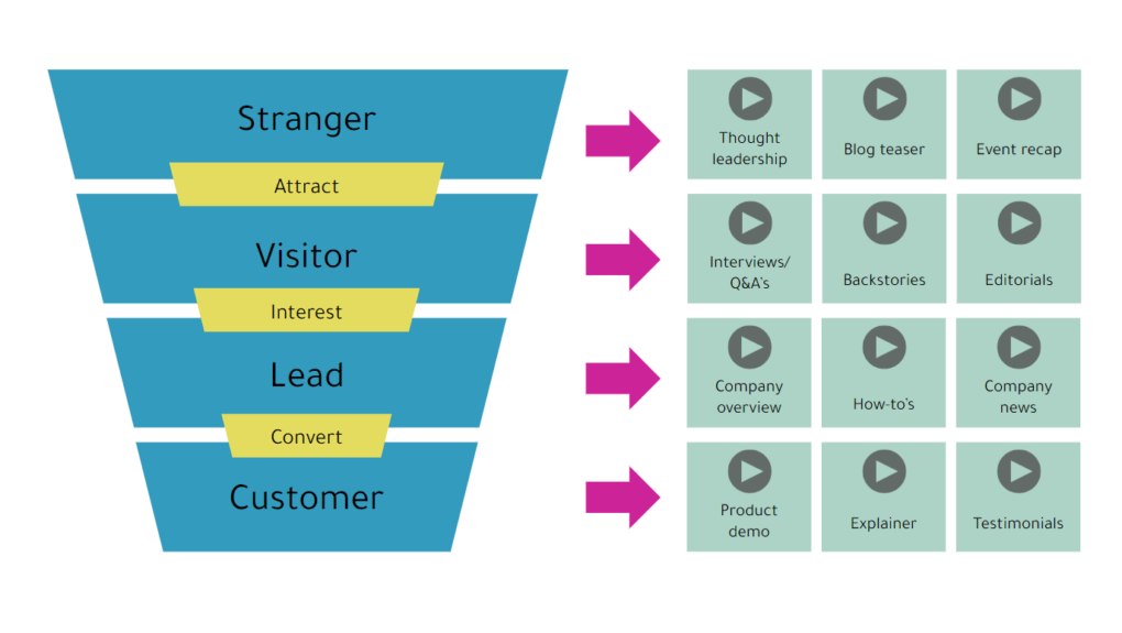 marketing funnel for video strategy