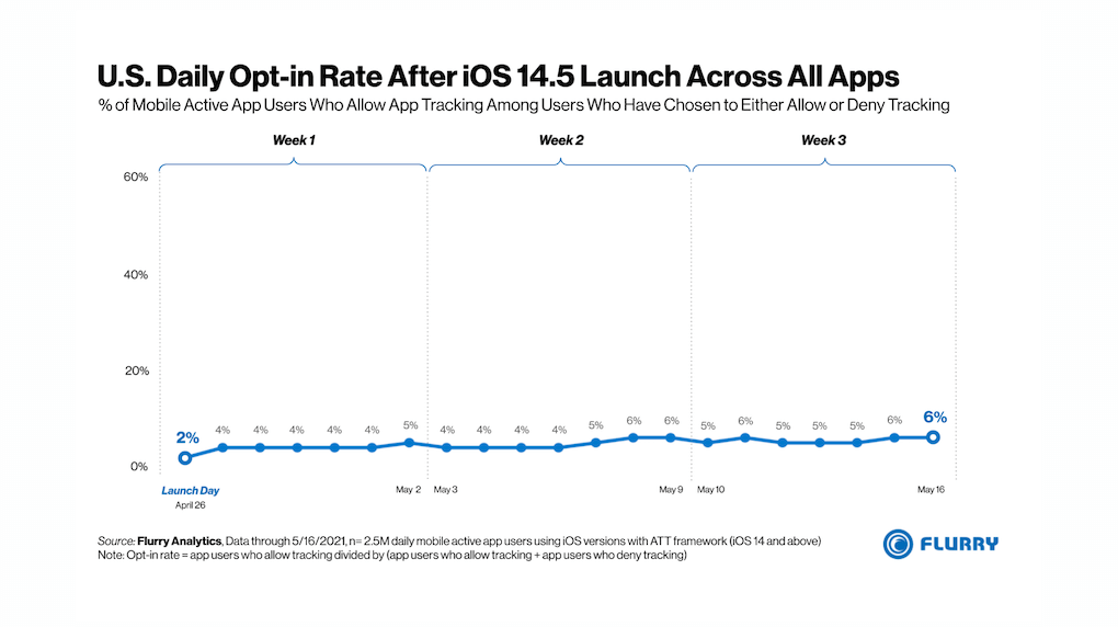 graph showing opt-in rate after iOS 14.5 in U.S.