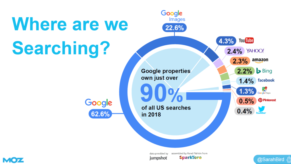 statistics about search engine usage