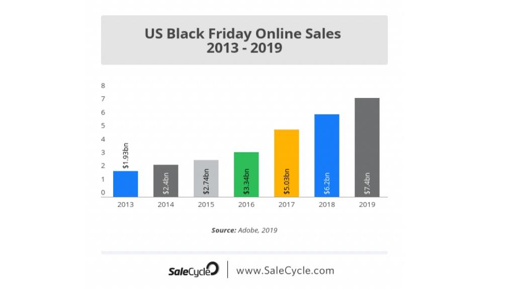 U.S. Black Friday Online Sales 2013-19
