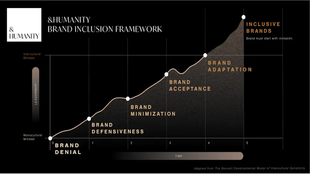 graph on &Humanity's Brand Inclusion Framework